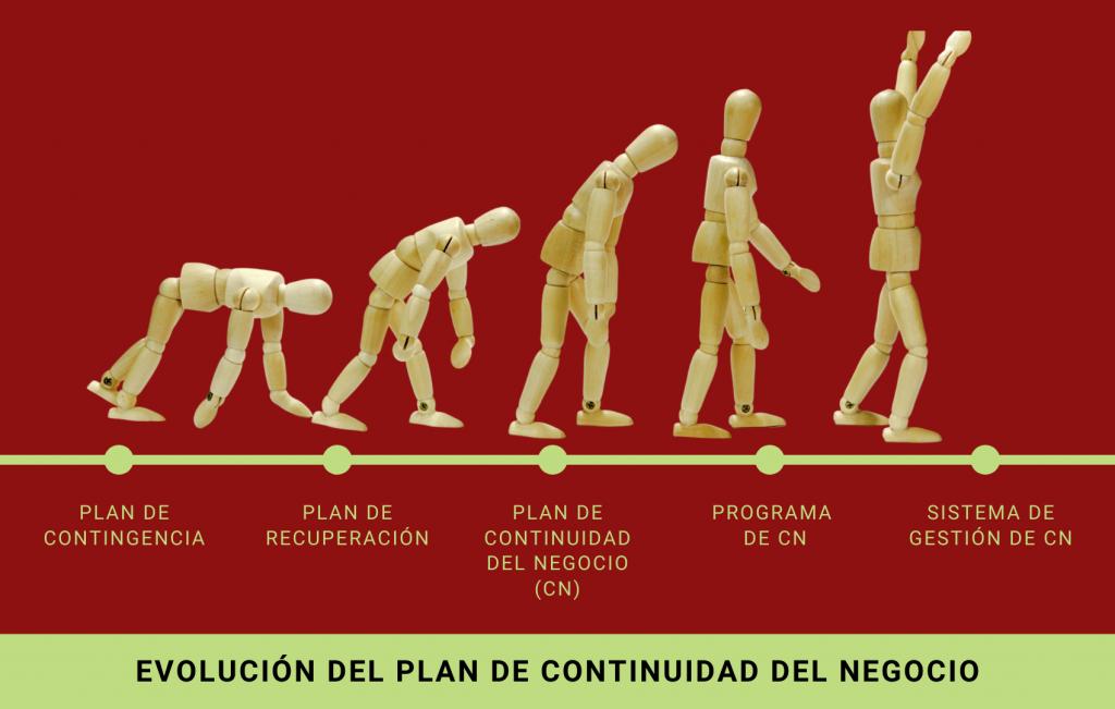 Evolución del Plan de Continuidad del Negocio