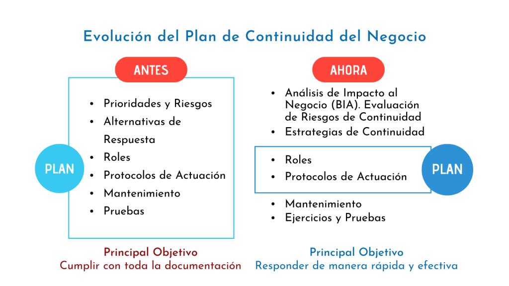 Plan de CN, antes y ahora