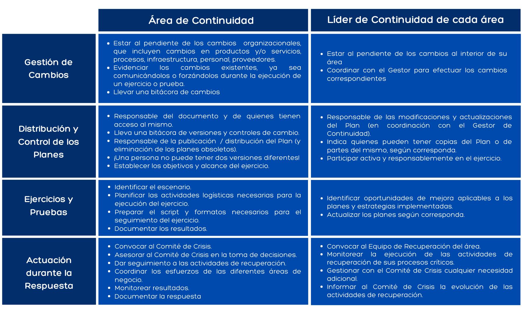 Roles y responsabilidades de la continuidad del negocio